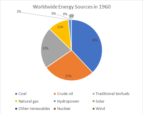 Worldwide Energy Sources in 1960: pie chart.
