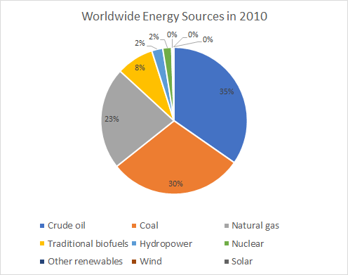 Worldwide Energy Sources in 2010: pie chart