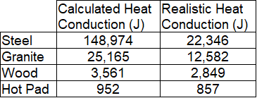Table of energy values in joules for different counter surfaces: steel at approximately 22,000 joules, granite at 12,500 joules, wood at 3,000 joules, and hot pad at 900 joules.