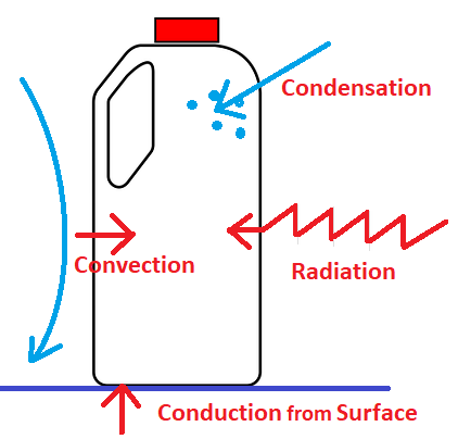 A graphic depicting four mechanisms by which heat is transferred into the milk and container: convection, conduction, radiation, and condensation.