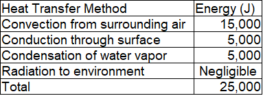 Table showing wasted energy via four heat transfer mechanisms: convection at 15,000 joules, conduction at 5,000 joules, condensation at 5,000 joules, radiation being negligible for a total of 25,000 joules.